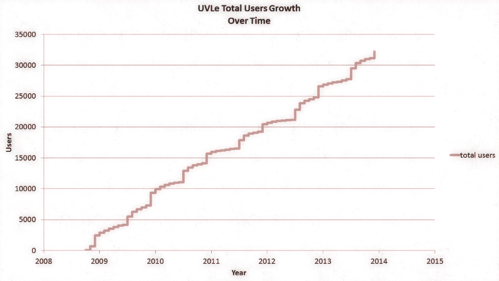 Uvle user growth since 2008.png