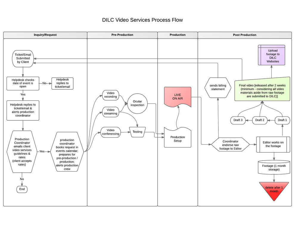 DILC Video Services Process Flow